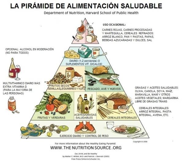 piramide_alimentacion_saludable_harvard_traducida.jpg